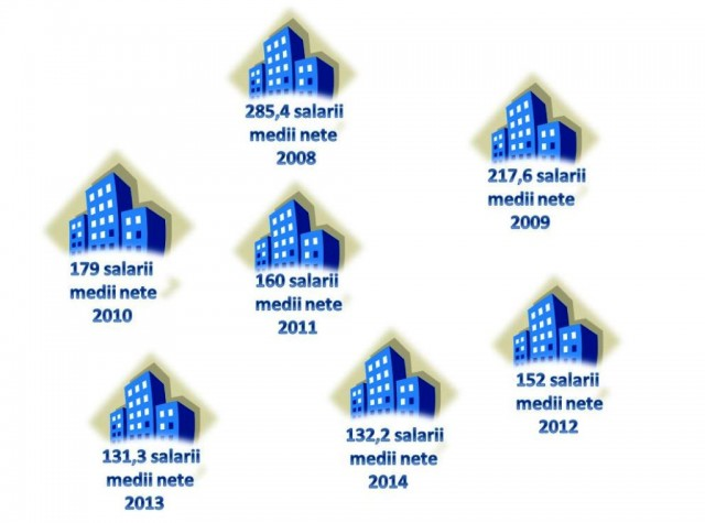 Salarii pentru o locuință