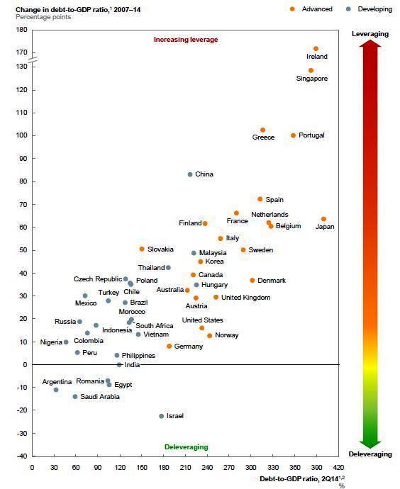 Evoluția datoriei globale