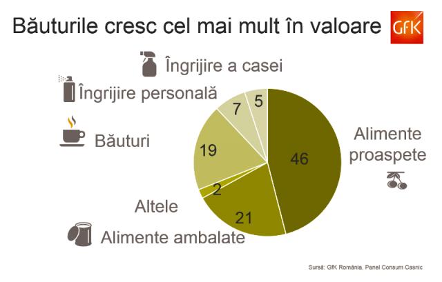 Consumul în 2015